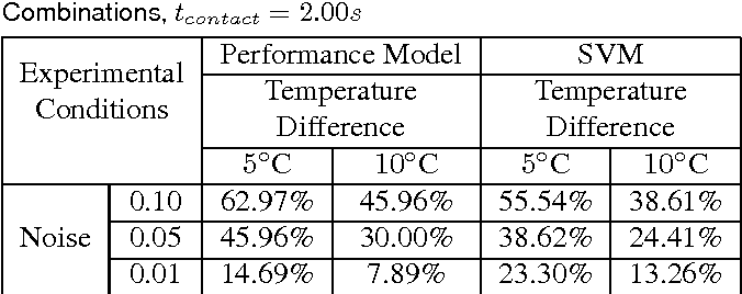 Figure 2 for A Model that Predicts the Material Recognition Performance of Thermal Tactile Sensing