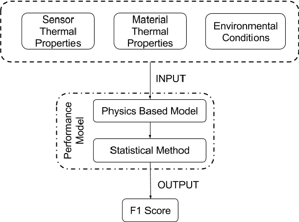 Figure 3 for A Model that Predicts the Material Recognition Performance of Thermal Tactile Sensing