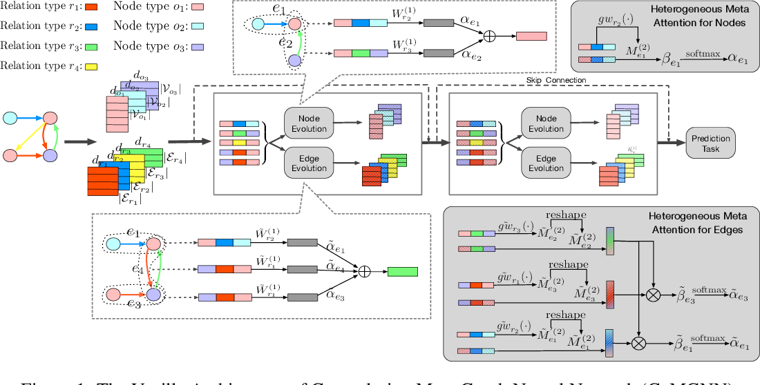 Figure 1 for Meta Graph Attention on Heterogeneous Graph with Node-Edge Co-evolution