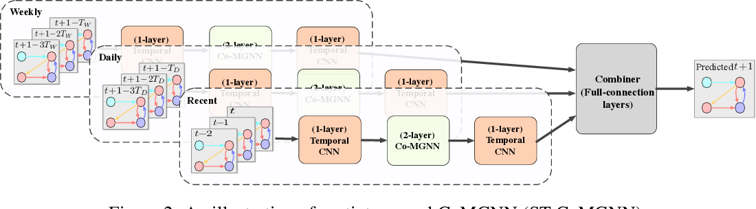Figure 3 for Meta Graph Attention on Heterogeneous Graph with Node-Edge Co-evolution