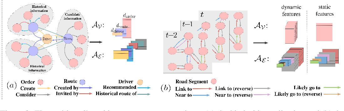 Figure 4 for Meta Graph Attention on Heterogeneous Graph with Node-Edge Co-evolution