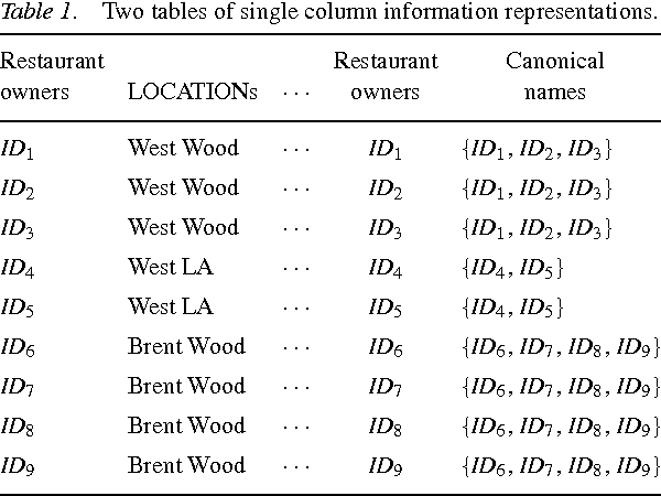 Table 1. Two tables of single column information representations.