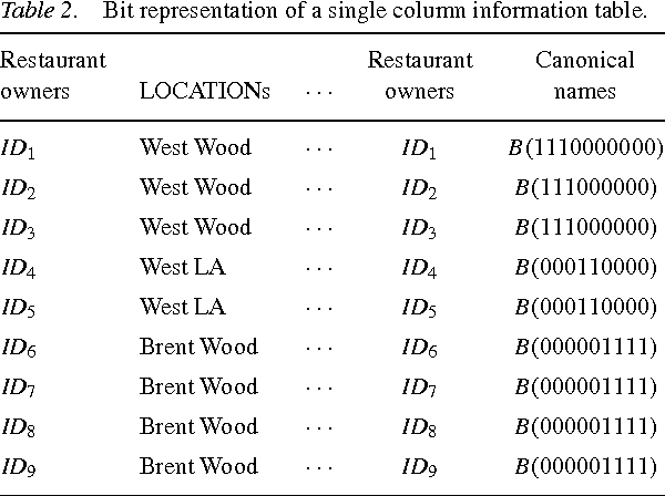 Table 2. Bit representation of a single column information table.