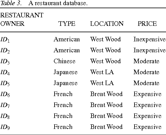 Table 3. A restaurant database.