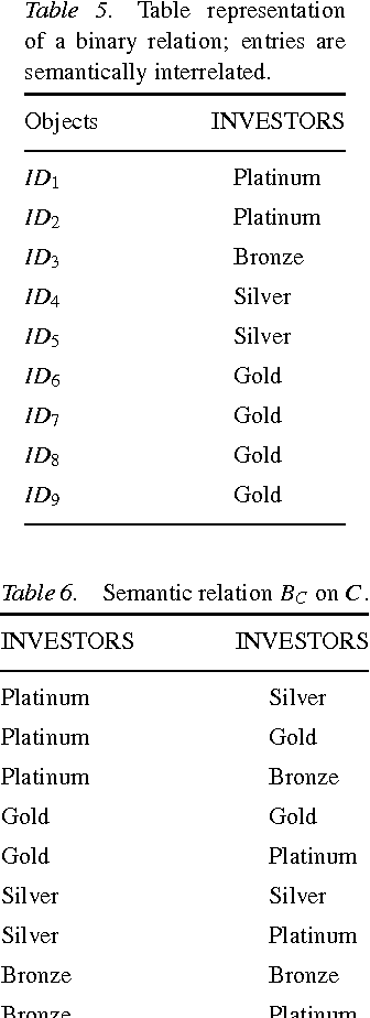 Table 6. Semantic relation BC on C .