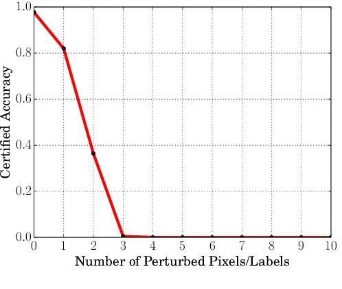 Figure 1 for On Certifying Robustness against Backdoor Attacks via Randomized Smoothing