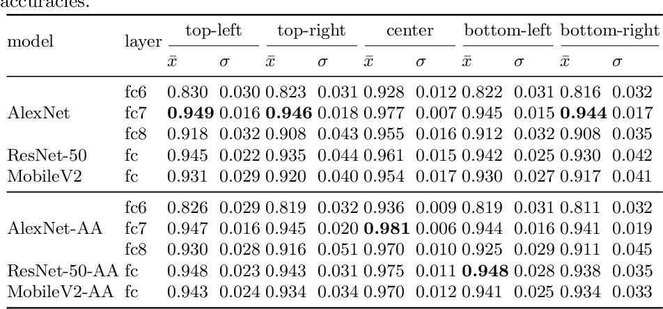 Figure 2 for What Does CNN Shift Invariance Look Like? A Visualization Study