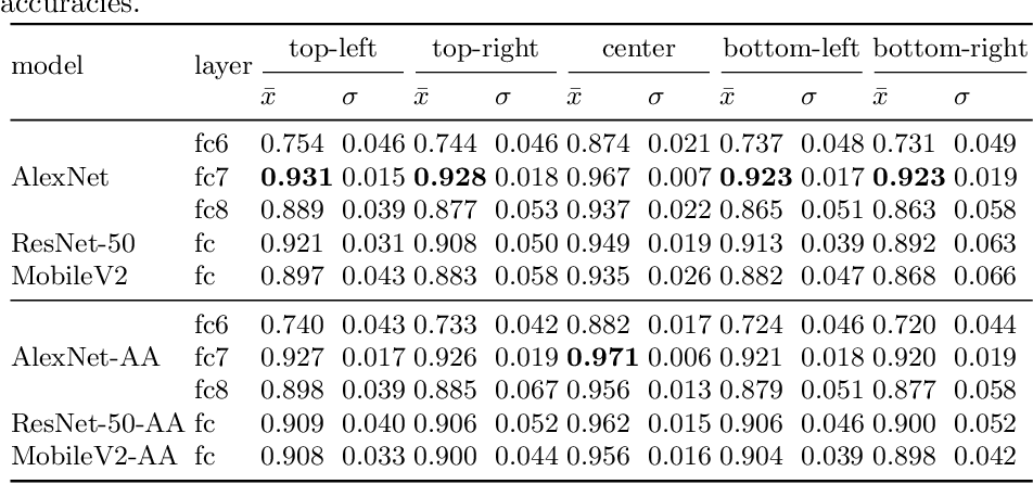 Figure 4 for What Does CNN Shift Invariance Look Like? A Visualization Study