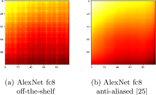 Figure 1 for What Does CNN Shift Invariance Look Like? A Visualization Study