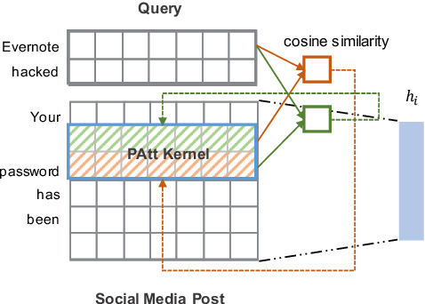 Figure 3 for Simple Attention-Based Representation Learning for Ranking Short Social Media Posts