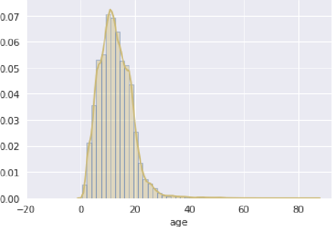 Figure 3 for How much is my car worth? A methodology for predicting used cars prices using Random Forest