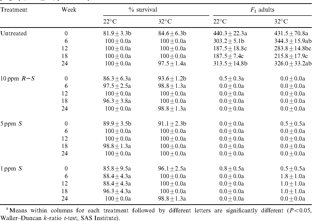 table 1 from evaluation of methoprene alone and in combination with rh semanticscholar org