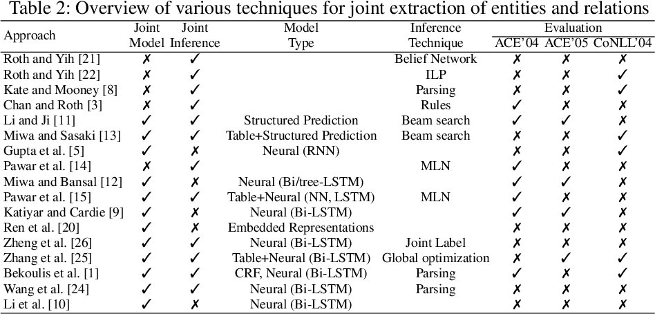 Figure 2 for Techniques for Jointly Extracting Entities and Relations: A Survey