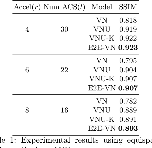 Figure 2 for End-to-End Variational Networks for Accelerated MRI Reconstruction