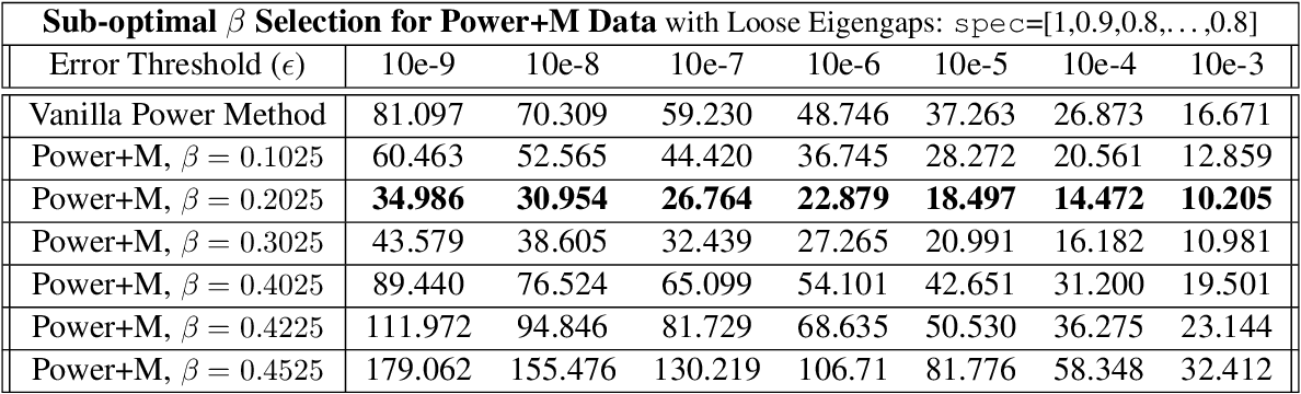 Figure 2 for Practical and Fast Momentum-Based Power Methods