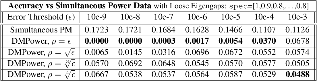 Figure 4 for Practical and Fast Momentum-Based Power Methods
