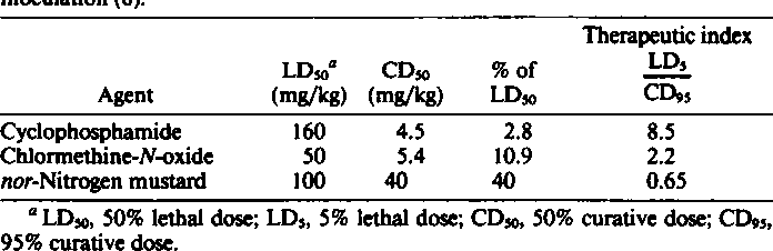 Table 1 Parameters oflhe curative and lethal effects of cyclophosphamide