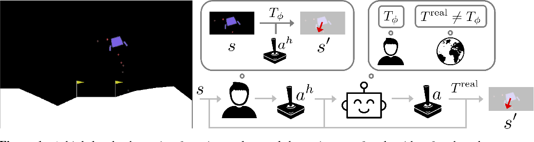 Figure 1 for Where Do You Think You're Going?: Inferring Beliefs about Dynamics from Behavior