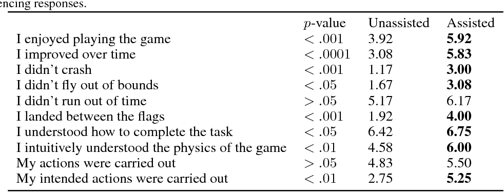 Figure 2 for Where Do You Think You're Going?: Inferring Beliefs about Dynamics from Behavior