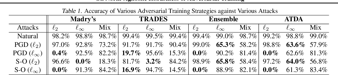 Figure 1 for On Norm-Agnostic Robustness of Adversarial Training