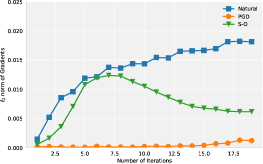 Figure 2 for On Norm-Agnostic Robustness of Adversarial Training