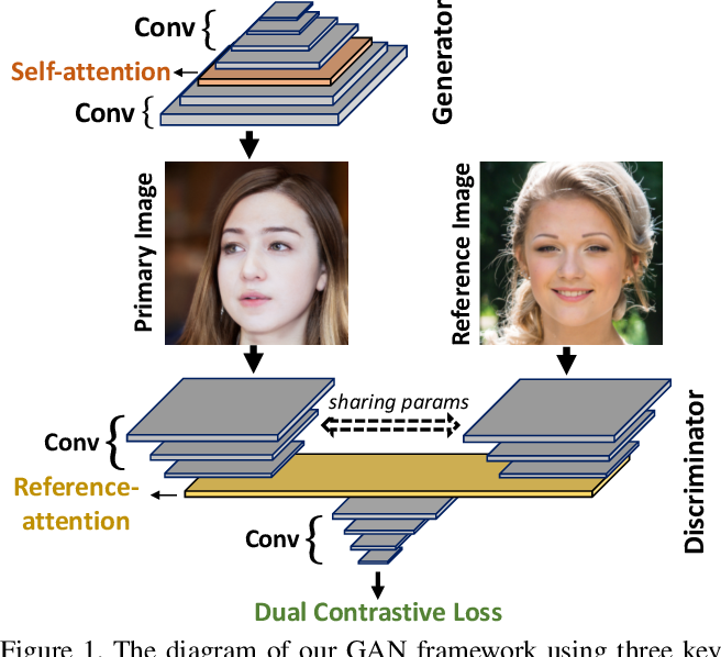 Figure 1 for Dual Contrastive Loss and Attention for GANs