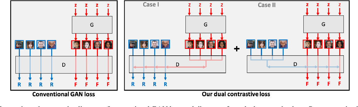 Figure 3 for Dual Contrastive Loss and Attention for GANs