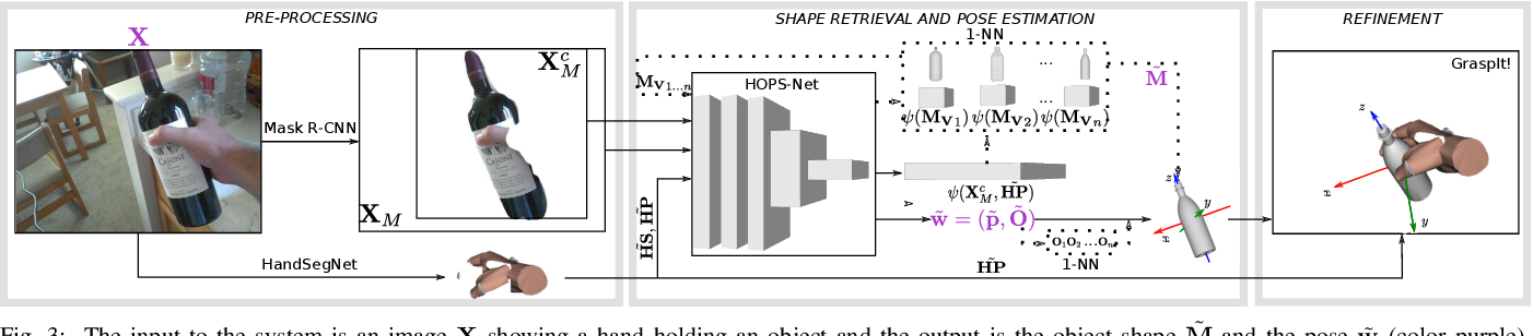 Figure 1 for Learning to Estimate Pose and Shape of Hand-Held Objects from RGB Images