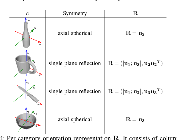 Figure 2 for Learning to Estimate Pose and Shape of Hand-Held Objects from RGB Images