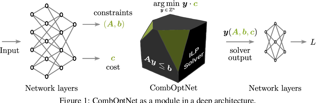 Figure 1 for CombOptNet: Fit the Right NP-Hard Problem by Learning Integer Programming Constraints