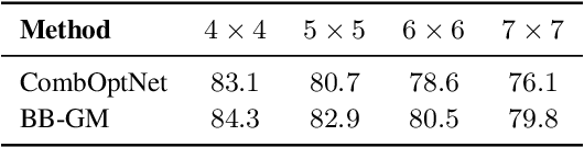 Figure 2 for CombOptNet: Fit the Right NP-Hard Problem by Learning Integer Programming Constraints