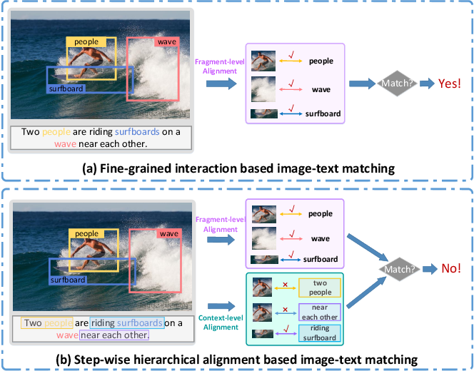 Figure 1 for Step-Wise Hierarchical Alignment Network for Image-Text Matching