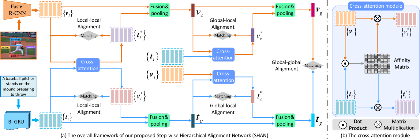 Figure 3 for Step-Wise Hierarchical Alignment Network for Image-Text Matching