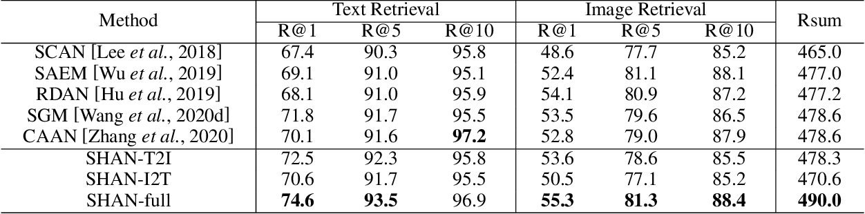 Figure 2 for Step-Wise Hierarchical Alignment Network for Image-Text Matching