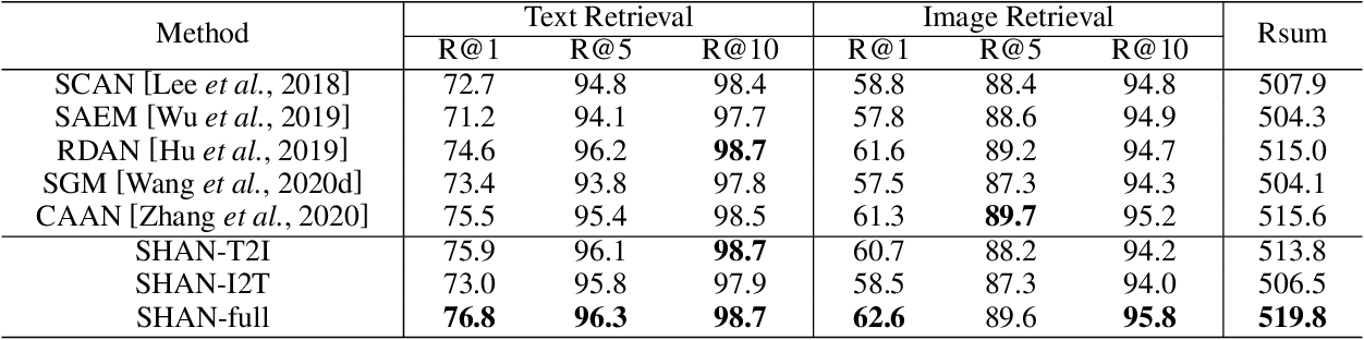 Figure 4 for Step-Wise Hierarchical Alignment Network for Image-Text Matching