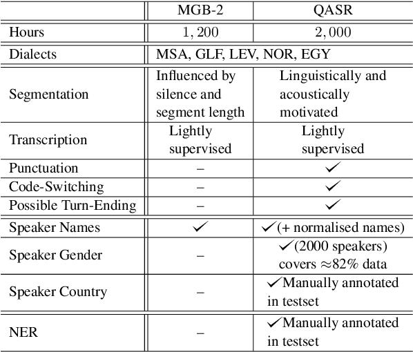 Figure 1 for QASR: QCRI Aljazeera Speech Resource -- A Large Scale Annotated Arabic Speech Corpus