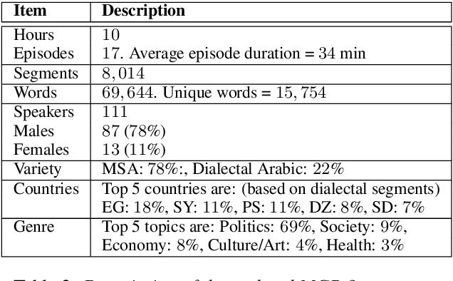 Figure 3 for QASR: QCRI Aljazeera Speech Resource -- A Large Scale Annotated Arabic Speech Corpus