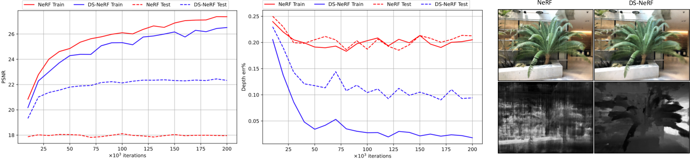 Figure 2 for Depth-supervised NeRF: Fewer Views and Faster Training for Free