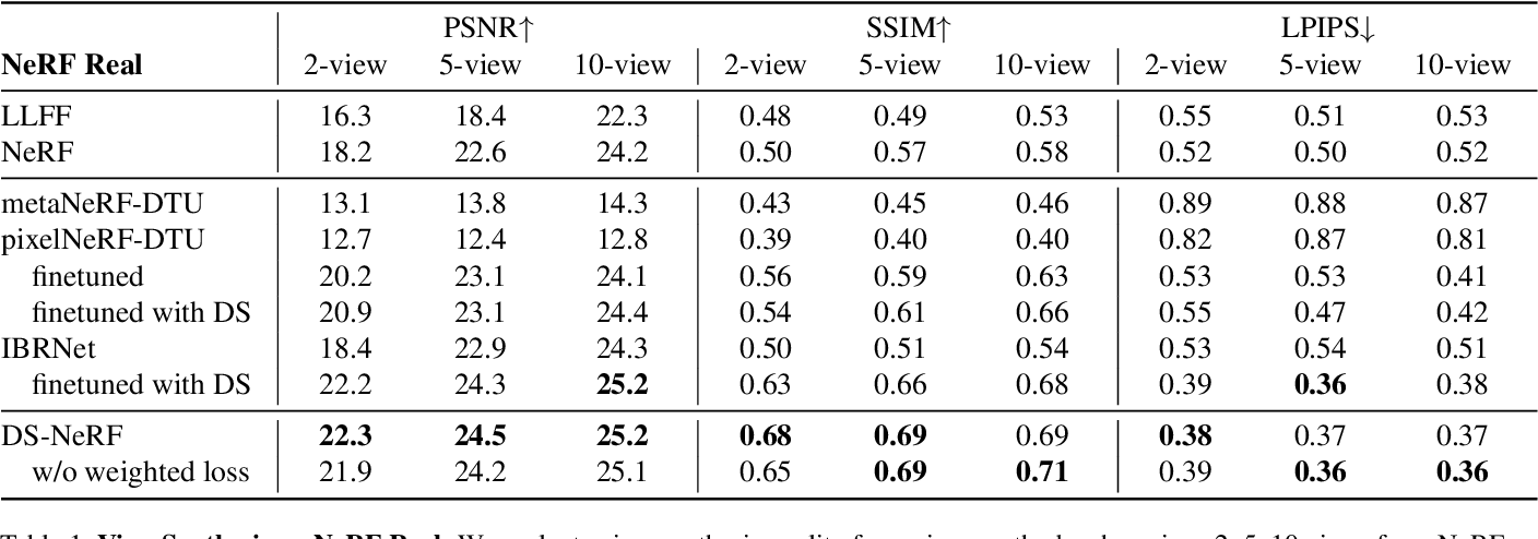 Figure 1 for Depth-supervised NeRF: Fewer Views and Faster Training for Free