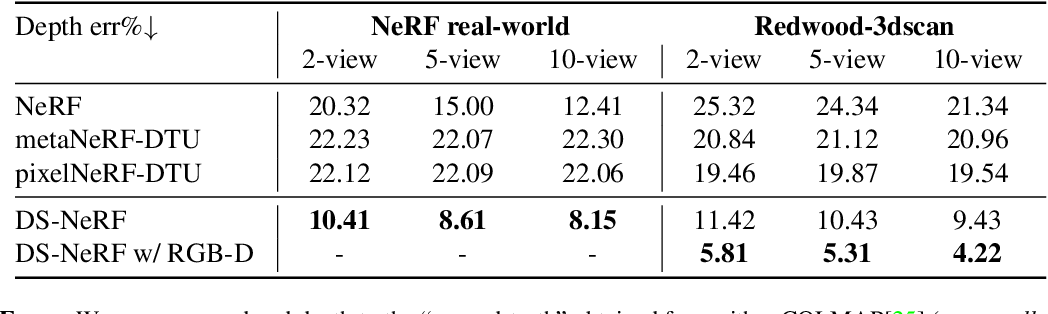 Figure 3 for Depth-supervised NeRF: Fewer Views and Faster Training for Free