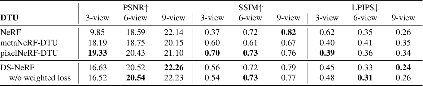 Figure 4 for Depth-supervised NeRF: Fewer Views and Faster Training for Free
