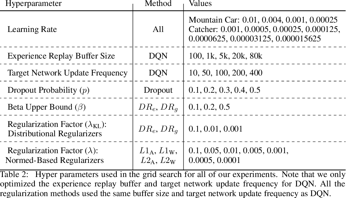 Figure 4 for Learning Sparse Representations Incrementally in Deep Reinforcement Learning