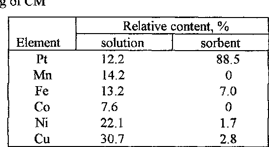 Table 1. The relative contents of the elements in the origin solutions and on the sorbent after the passing of the 1500 ml of the solution through the column with 15 g of CM