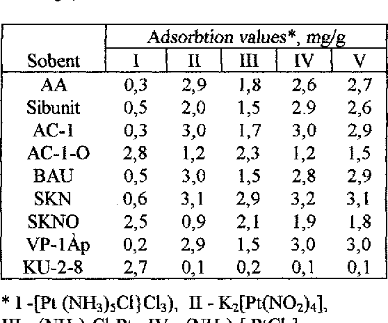 Table 2. Sorption of platinum complexes by CM and ionexchange resins (m = 0,1 r; V =10 ml; t=24 h; cet =