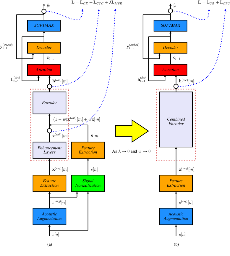 Figure 1 for Streaming end-to-end speech recognition with jointly trained neural feature enhancement