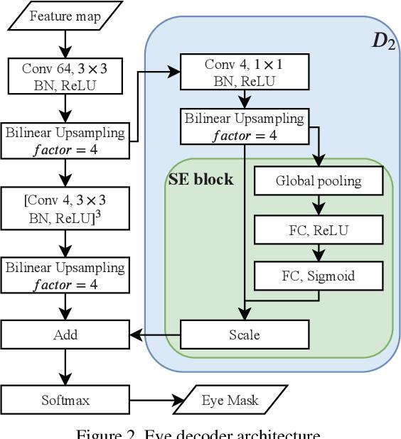 Figure 3 for Eye Semantic Segmentation with a Lightweight Model