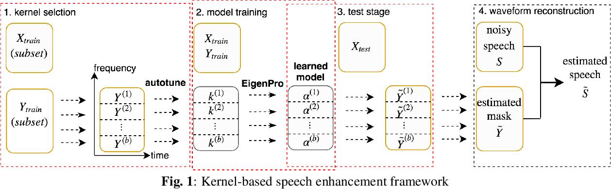 Figure 1 for Kernel Machines Beat Deep Neural Networks on Mask-based Single-channel Speech Enhancement