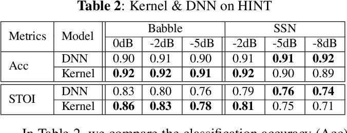 Figure 4 for Kernel Machines Beat Deep Neural Networks on Mask-based Single-channel Speech Enhancement