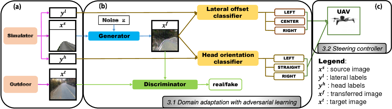 Figure 3 for Domain Adaptation Using Adversarial Learning for Autonomous Navigation