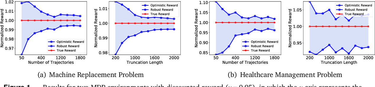 Figure 1 for Reliable Off-policy Evaluation for Reinforcement Learning